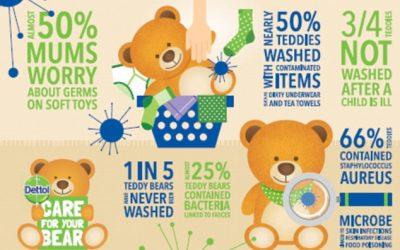 Πόσο βρώμικα μπορεί να είναι τα αρκουδάκια των παιδιών;